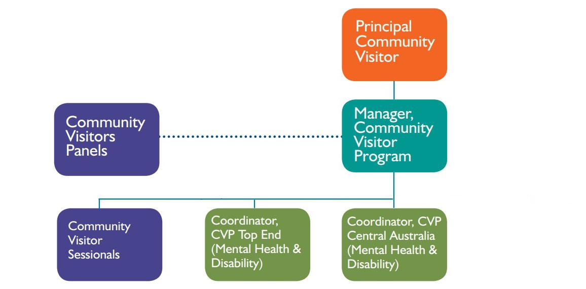 CVP Organisation Structure